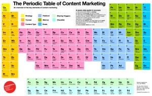 The Periodic Table of SEO Marketing Croydon
