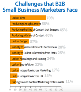 Small business content marketing challenges