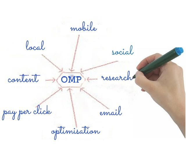 Digital marketing strategy outline