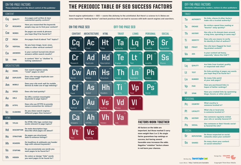 Periodic Table of Search Engine Optimisation