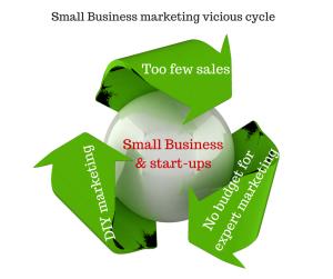 Small Business Marketing vicious cycle - smallbiz-emarketing Croydon