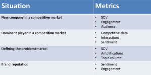 social media situations and metrics