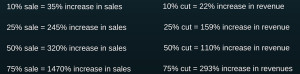 Sales & Revenue from discount at Valve