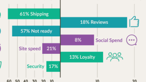 Graph showing the reasons people buy or don't buy online