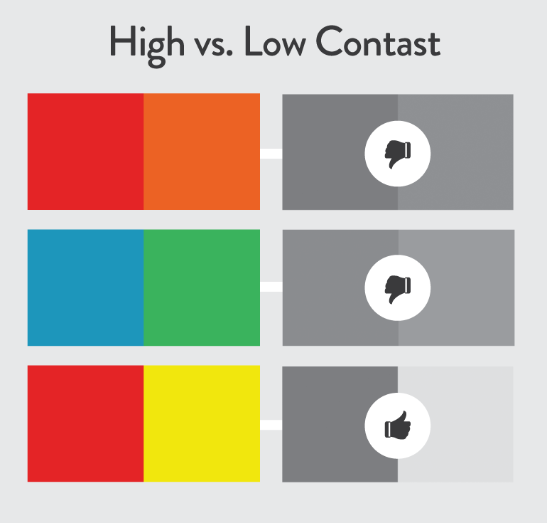 High vs low contrast levels