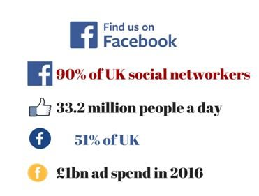 facebook in numbers